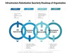 Infrastructure Robotization Quarterly Roadmap Of Organization Icons