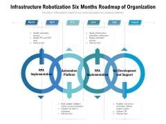 Infrastructure Robotization Six Months Roadmap Of Organization Themes