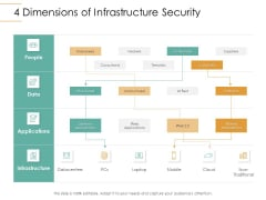 Infrastructure Strategies 4 Dimensions Of Infrastructure Security Ppt Gallery Slide Portrait PDF
