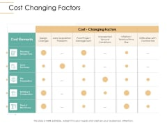 Infrastructure Strategies Cost Changing Factors Ppt Model Visuals PDF