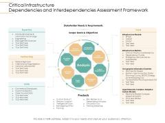 Infrastructure Strategies Critical Infrastructure Dependencies And Interdependencies Assessment Framework Ppt Samples PDF