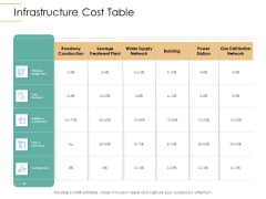 Infrastructure Strategies Infrastructure Cost Table Ppt Icon Background Images PDF