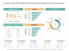 Infrastructure Strategies Infrastructure KPI Dashboard Showing Cost Reduction And Procurement Ppt Infographics Format PDF