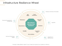 Infrastructure Strategies Infrastructure Resilience Wheel Ppt Show Model PDF