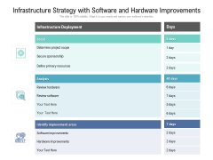 Infrastructure Strategy With Software And Hardware Improvements Ppt PowerPoint Presentation Model Maker