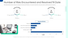 Initiating Hazard Managing Structure Firm Number Of Risks Encountered And Resolved Till Date Infographics PDF