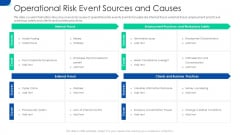 Initiating Hazard Managing Structure Firm Operational Risk Event Sources And Causes Pictures PDF