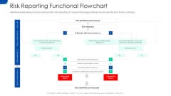 Initiating Hazard Managing Structure Firm Risk Reporting Functional Flowchart Portrait PDF