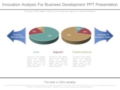 Innovation Analysis For Business Development Ppt Presentation