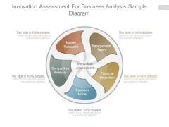 Innovation Assessment For Business Analysis Sample Diagram