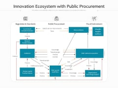 Innovation Ecosystem With Public Procurement Ppt PowerPoint Presentation Gallery Icons PDF