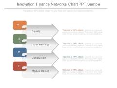Innovation Finance Networks Chart Ppt Sample