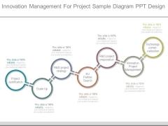 Innovation Management For Project Sample Diagram Ppt Design