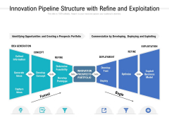 Innovation Pipeline Structure With Refine And Exploitation Ppt PowerPoint Presentation Styles Visual Aids
