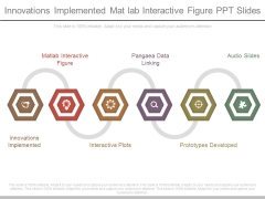 Innovations Implemented Mat Lab Interactive Figure Ppt Slides