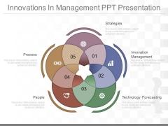 Innovations In Management Ppt Presentation