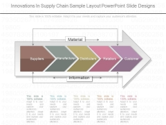 Innovations In Supply Chain Sample Layout Powerpoint Slide Designs