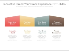 Innovative Brand Your Brand Experience Ppt Slides