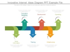 Innovative Internet Ideas Diagram Ppt Example File