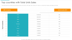 Inorganic Expansion Plan And Progression Top Countries With Total Units Sales Diagrams PDF