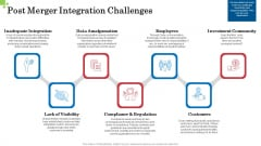 Inorganic Growth Business Post Merger Integration Challenges Ppt Summary Infographics PDF