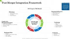 Inorganic Growth Business Post Merger Integration Framework Ppt Infographics Example PDF