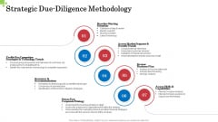 Inorganic Growth Business Strategic Due Diligence Methodology Ppt Infographic Template Example 2015 PDF