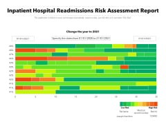 Inpatient Hospital Readmissions Risk Assessment Report Ppt PowerPoint Presentation File Rules PDF