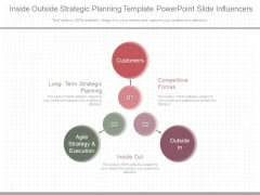 Inside Outside Strategic Planning Template Powerpoint Slide Influencers