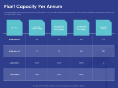 Installing Solar Plant On Commercial Building Plant Capacity Per Annum Ppt Infographic Template Good PDF