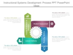 Instructional Systems Development Process Ppt Powerpoint Ideas