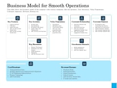 Insurance Organization Pitch Deck To Raise Money Business Model For Smooth Operations Slides PDF