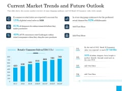 Insurance Organization Pitch Deck To Raise Money Current Market Trends And Future Outlook Mockup PDF
