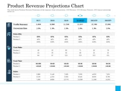 Insurance Organization Pitch Deck To Raise Money Product Revenue Projections Chart Information PDF