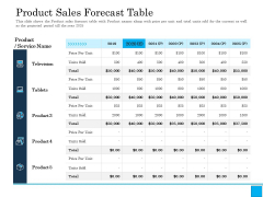 Insurance Organization Pitch Deck To Raise Money Product Sales Forecast Table Inspiration PDF