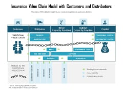 Insurance Value Chain Model With Customers And Distributors Ppt PowerPoint Presentation Pictures Graphics Design PDF