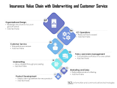 Insurance Value Chain With Underwriting And Customer Service Ppt PowerPoint Presentation Pictures Guide PDF