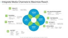Integrate Media Channels To Maximize Reach Internet Marketing Strategies To Grow Your Business Background PDF