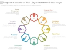 Integrated Conservance Plan Diagram Powerpoint Slide Images