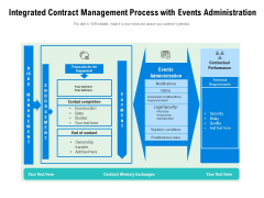 Integrated Contract Management Process With Events Administration Ppt PowerPoint Presentation Outline Picture PDF