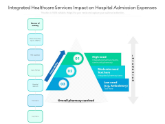 Integrated Healthcare Services Impact On Hospital Admission Expenses Ppt PowerPoint Presentation File Clipart Images PDF