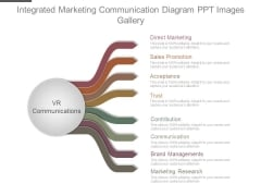 Integrated Marketing Communication Diagram Ppt Images Gallery