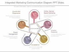 Integrated Marketing Communication Diagram Ppt Slides