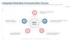 Integrated Marketing Communication Process Ppt Icon Display PDF