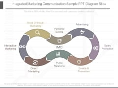Integrated Marketing Communication Sample Ppt Diagram Slide