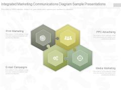 Integrated Marketing Communications Diagram Sample Presentations