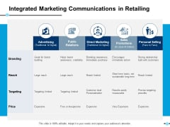 Integrated Marketing Communications In Retailing Personal Selling Ppt PowerPoint Presentation Gallery Information
