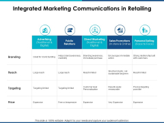 Integrated Marketing Communications In Retailing Ppt PowerPoint Presentation Summary Visual Aids