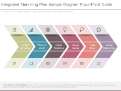 Integrated Marketing Plan Sample Diagram Powerpoint Guide