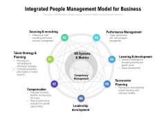 Integrated People Management Model For Business Ppt PowerPoint Presentation Layouts Graphics Pictures PDF